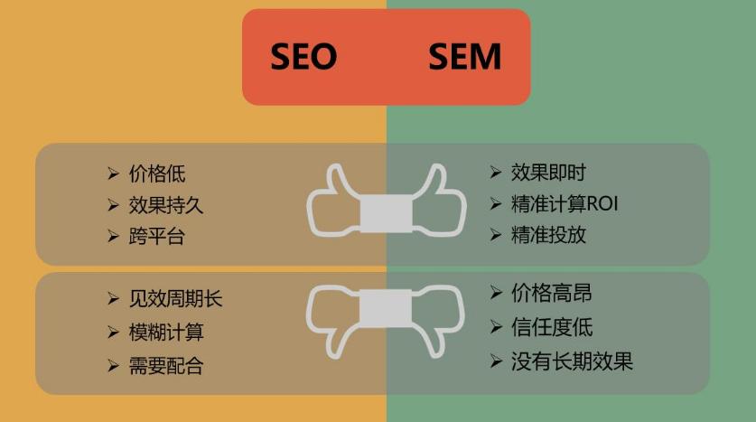 SEO优化和百度SEM竞价的推广费用与效果有什么区别?