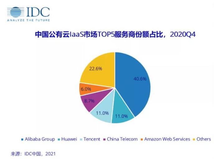 2021年中国IDC市场最新排行榜